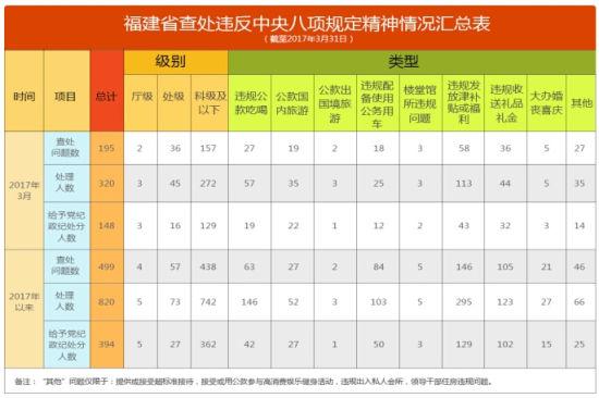 福建省查处违反中央八项规定精神情况汇总表