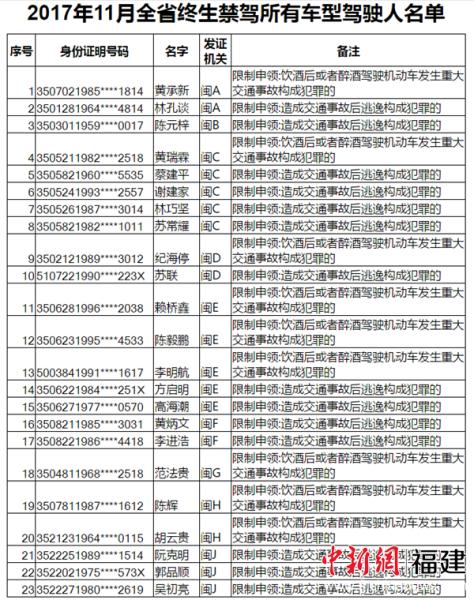 2017年11月全省终生禁驾所有车型驾驶人名单。