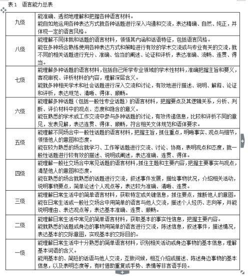 《中国英语能力等级量表》中的语言能力总表。