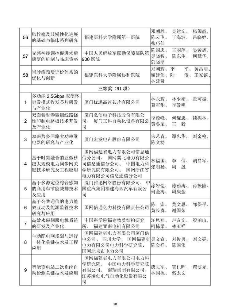 公示!2018年度福建省科学技术奖!