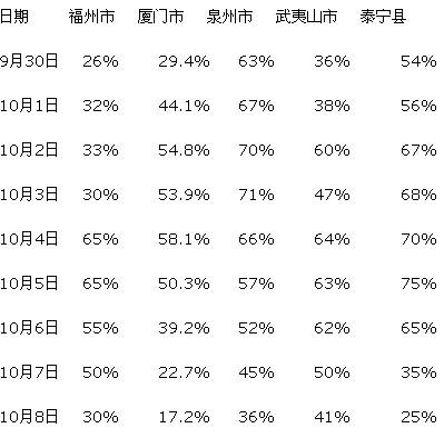 福州至青岛航线常常是全价,29日两家执飞航空公司的票价折扣分别为5.