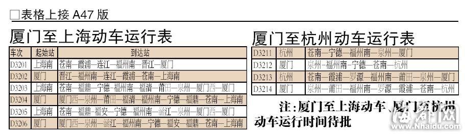 记者了解到,福州和厦门之间,福州出发最早的一班是7:12,最晚的一班是21:21;厦门出发最早的一班是7:15,最晚的一班是21:27。根据时刻表上的运行时间,福厦间动车运行时间基本在1小时50分左右;其中有两对动车中间不停任何站点,全程只需1小时28分。   根据时刻表,每天福州往返厦门的动车中,每两个整点之间基本上就有2趟动车发出,例如8点至9点、11点至12点、18点至19点之间。但10点至11点、14点至15点、17点至18点、20点至21点以及21点至22点,有1趟动车。   此外,记者了解